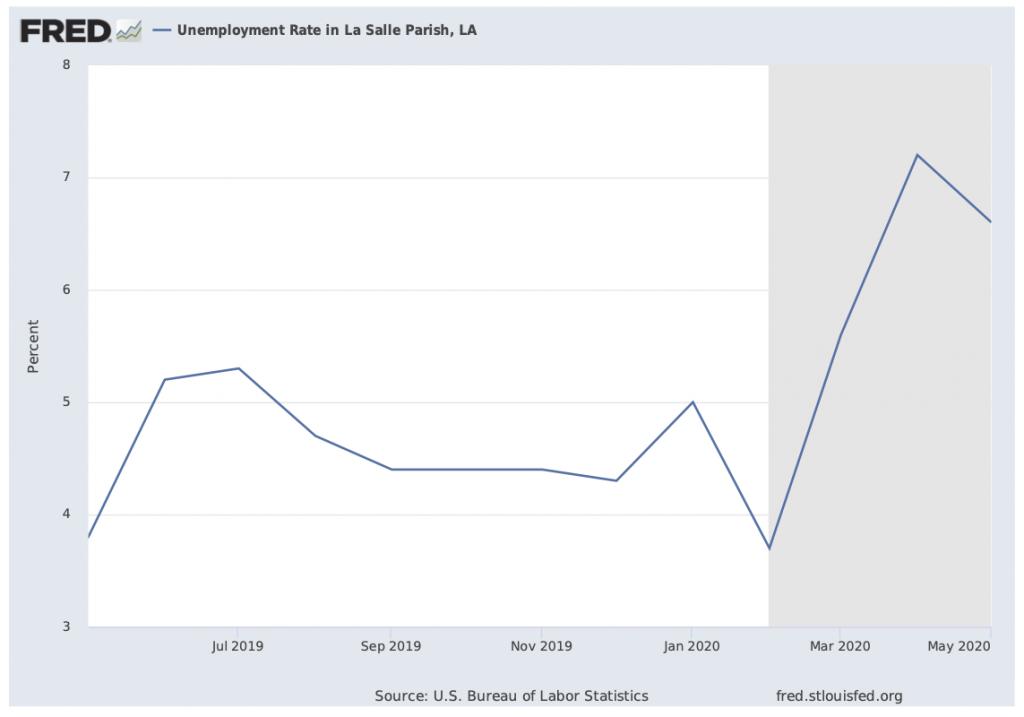 Graph showing LaSalle unemployment rate