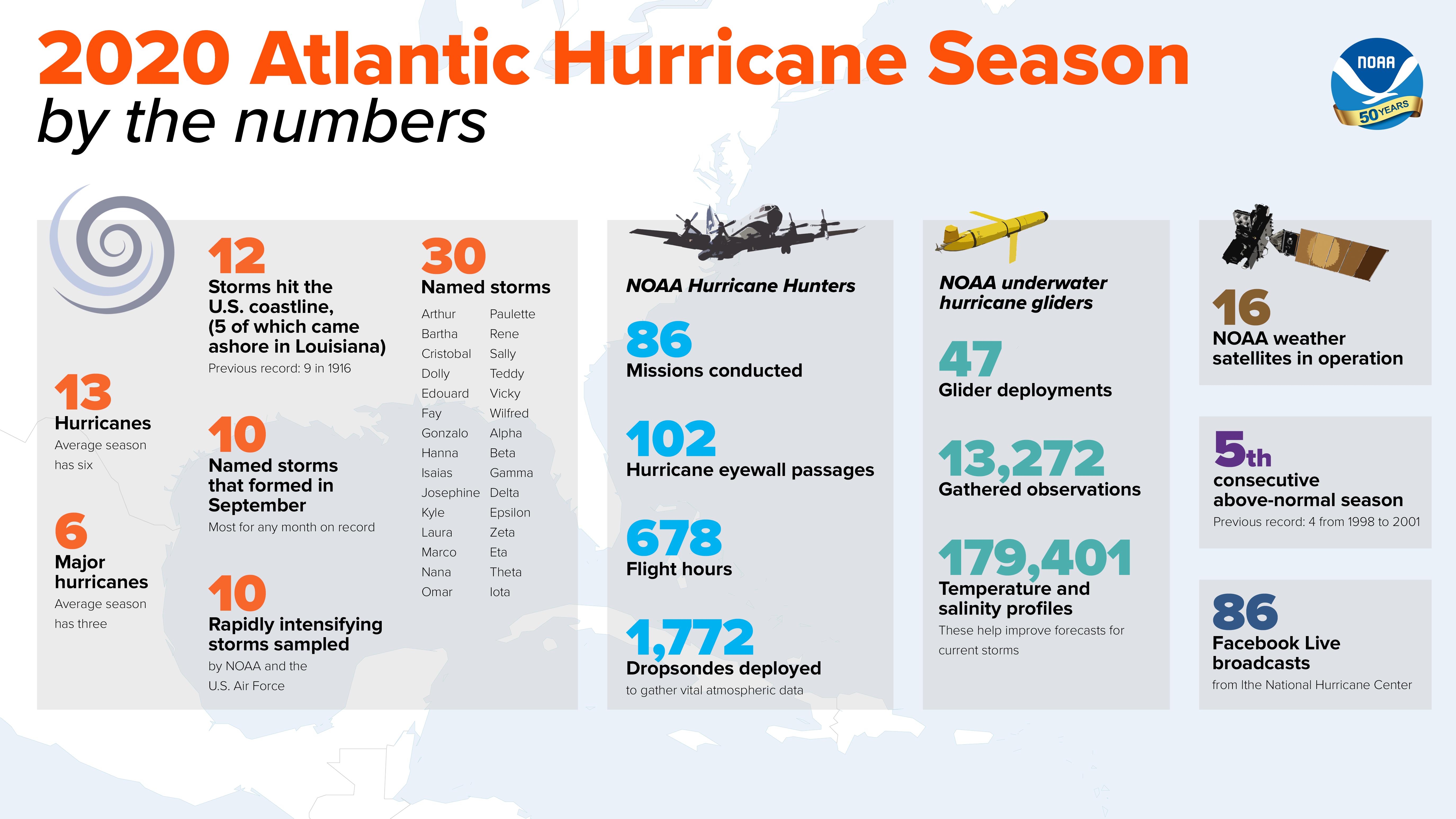 The end of the 2020 hurricane season?