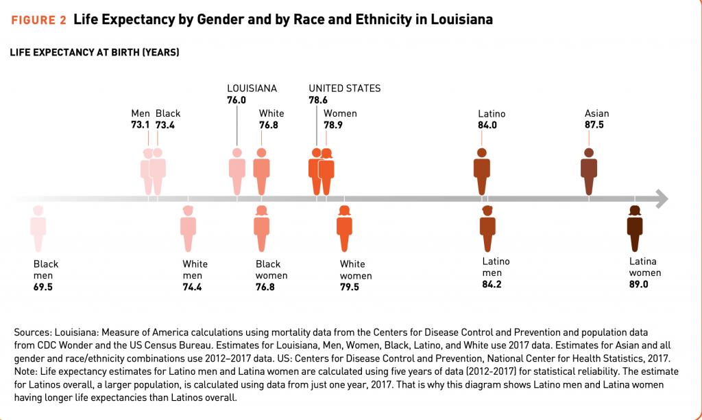 Louisiana disparities