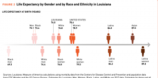 Louisiana disparities