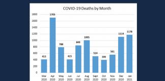 Louisiana COVID-19 deaths