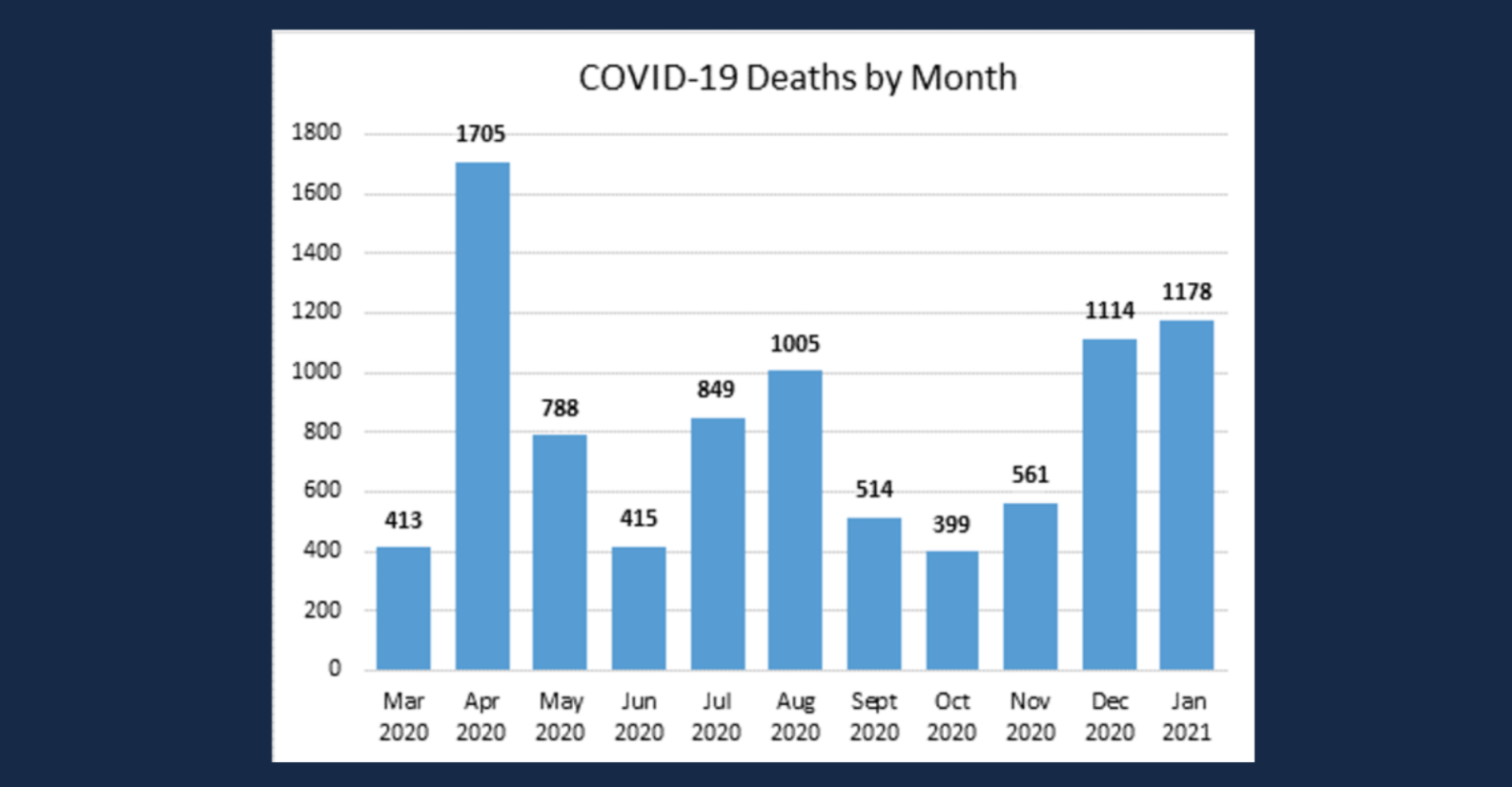 Louisiana COVID-19 deaths